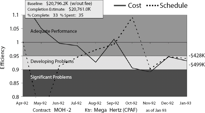 Performance Review. Cost and schedule efficiency (compared to plan)