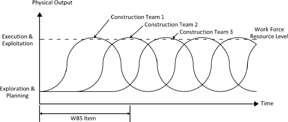 Temporal separation in the project context