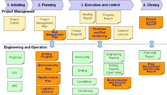 Integrating Risk into Project Management