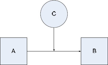 C As a Moderator of the Relationship Between A and B