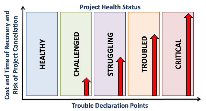 Impact of Delaying Declaration of Project Trouble