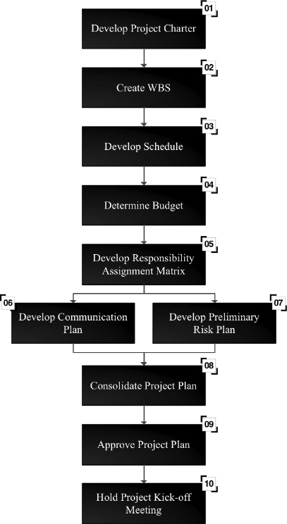 Simplified flow for the development of the Project Plan