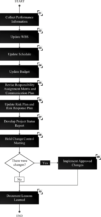 Simplified Flow for the Project Monitoring and Control