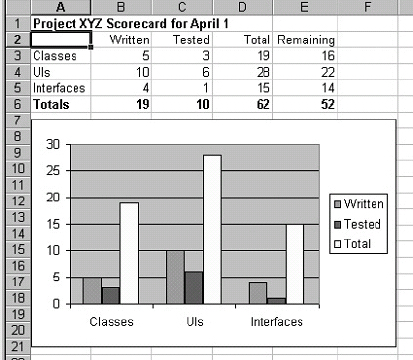 Scorecards can combine tables and graphs to show a snapshot of current status
