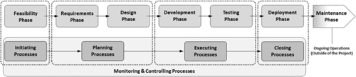 Comparison of product-related phases to the five project management processes