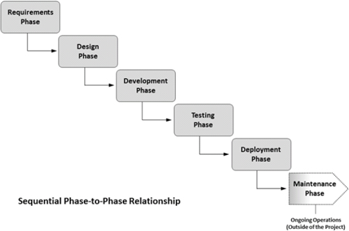 Example of a software development project using a sequential phase-to-phase relationship