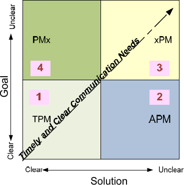 Project Management Strategies 4 Quadrant Goal and Solution (Wysocki, 2006, p 19)