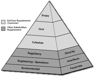 The Pyramid of Requirements