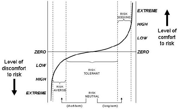 The risk attitude spectrum (from Murray-Webster & Hillson, 2008)