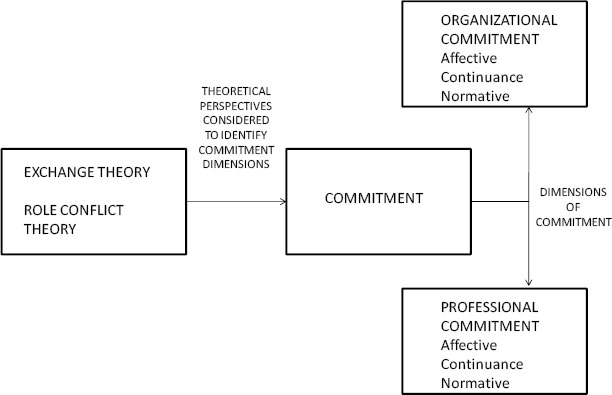 Theoretical perspectives leading to dimensions of commitment