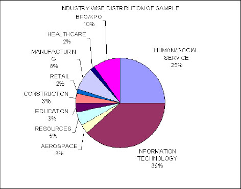 Industry-wide profile of the respondents