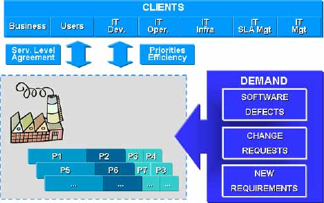 Software Factory working model