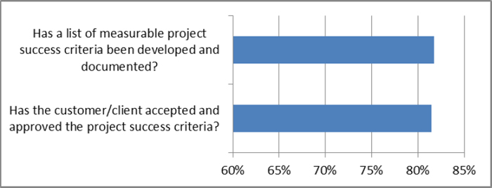Project completion criteria
