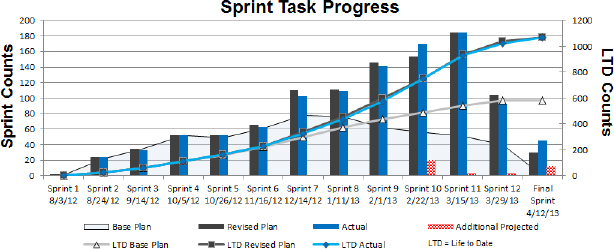Sprint Task Progress Chart