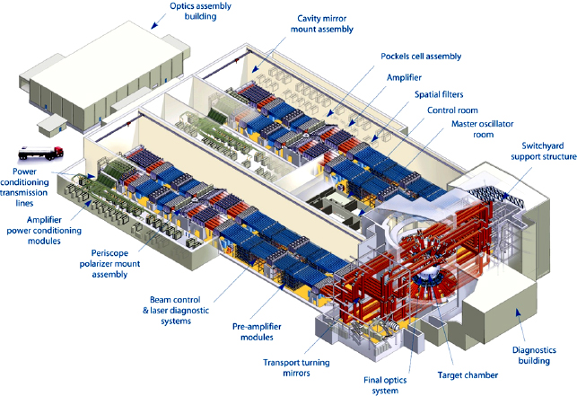 NIF facility layout and major subsystems