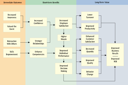 "This diagram displays the benefits of a training event through a ""systems thinking"" perspective by identifying measurement at three levels; immediate outcomes, short-term benefits and long-term value. These measures are based on a series of linkages among events and elements that can ultimately impact business results and improve ROI"