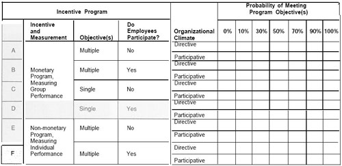 Incentive Programs in Construction Projects