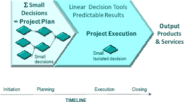 Decision-Making Model in Projects