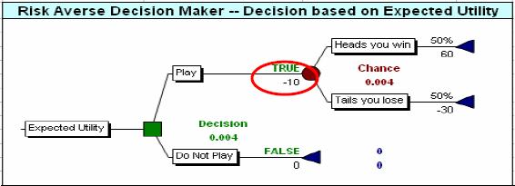 "This Risk-Neutral Organization also Accepts this Project (""Play"" is TRUE"") because its E(U) is +.004"