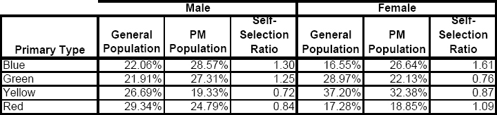 Comparison of primary preference for each rational type by sex