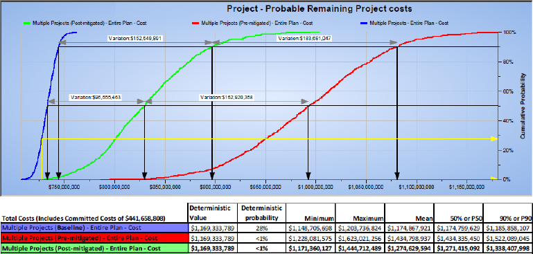 Risk Management - Monte Carlo Cost Estimating Simulation