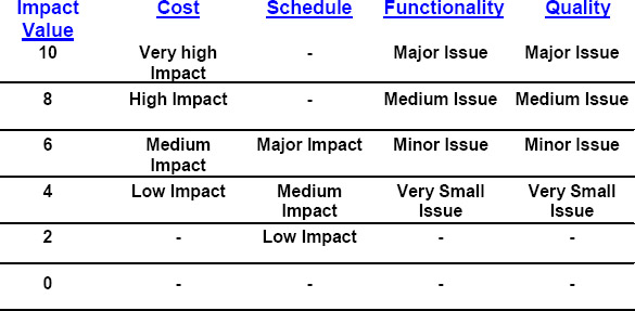 Project Impact Table for a Sample Software Project