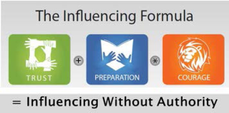 Recap of The Influencing Formula