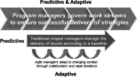 The Program-Project-Agile Framework (© Thiry, 2010)