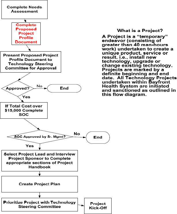 Bayfront Health Systems' project process
