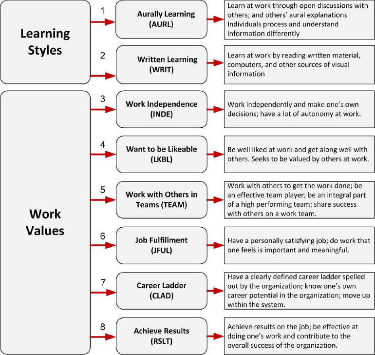 Learning Styles and Work Styles included in the Work Preference Indicator