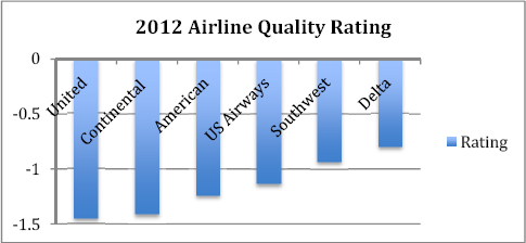 Airline Quality Rating (Bowen, 2012)