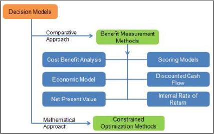 Benefit measurement and constrained optimization methods