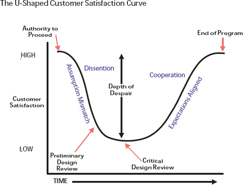 This curve shows the natural phenomenon of changing customer satisfaction over the project period from authority-to-proceed to the end of the program. Assumption mismatches between the customer and contractor cause team dissention after ATP, leading to reduced customer satisfaction during the requirements and design phase. Customer satisfaction increases as the program matures, caused by alignment of expectations and team cooperation. The program manager's goal is to minimize the depth of customer despair during this process