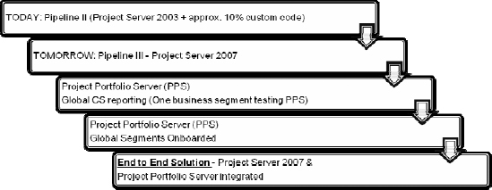 Overview of the Proposed Migration Path from Pipeline II to Pipeline III to a Full Project Portfolio Management System