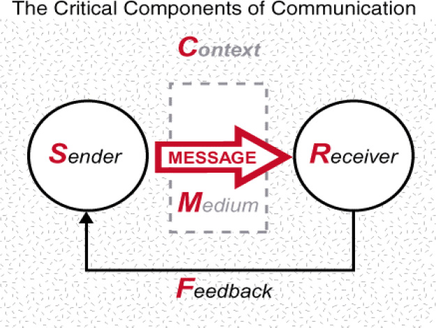 The Critical Components of Communication