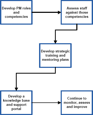 Five-Step Approach to Developing a Project Management Best Practice