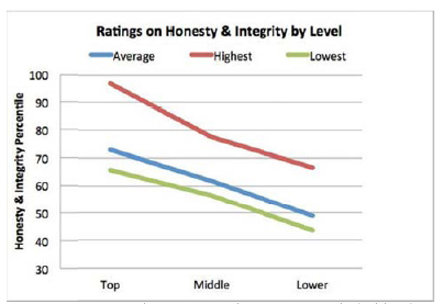 The data's in: Honesty really does start at the top