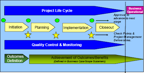 HSE Project Management LITE Chart