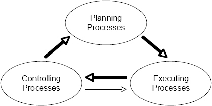 Process Groups in Project Management (PMI, 2004)