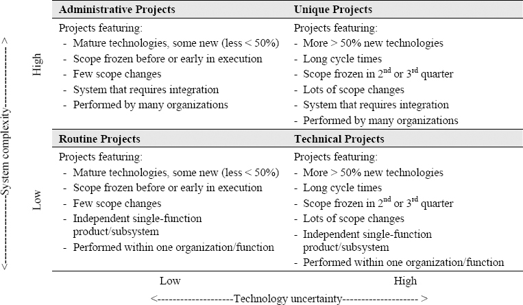 Four types of projects (Milosevic, 2003)