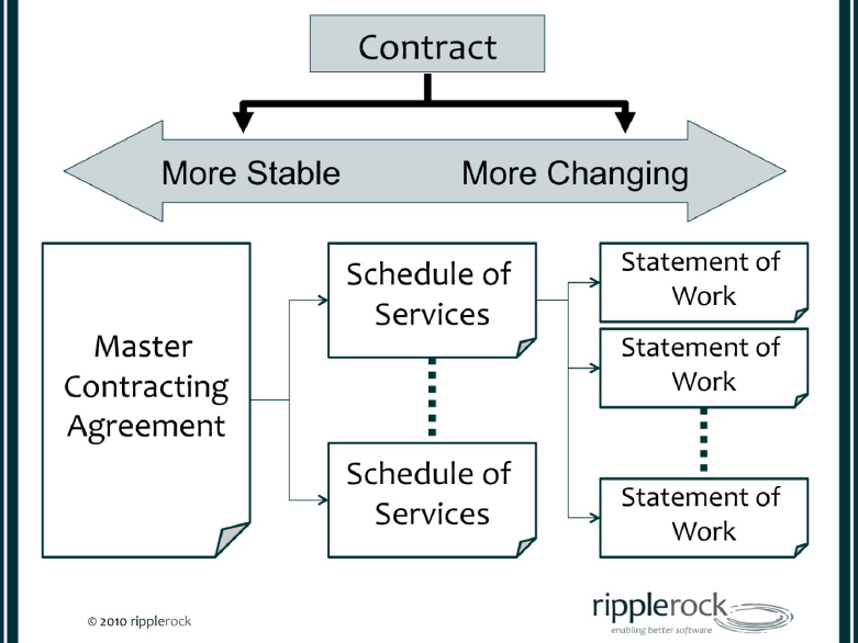 Flexible Contract Structure (Fewell, J. 2010)
