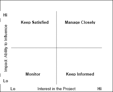 Stakeholder Prioritization Graph
