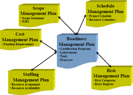 Readiness Management Plan interfaces