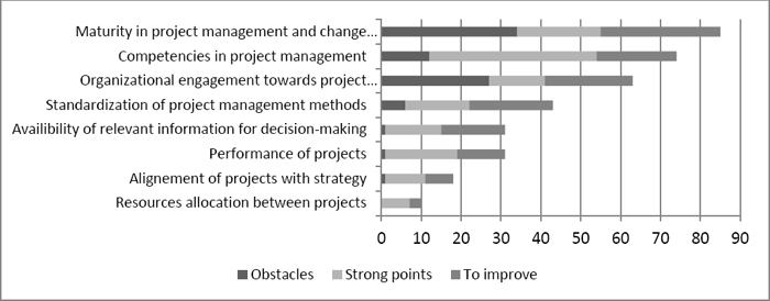 Obstacles, strengths, and need for improvement in entities