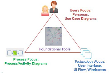 Approach visual modeling techniques used project management the agile visioning toolbox ccuart Images