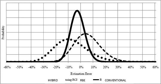 The log-normal distribution curves of the hybrid, RBE, and the conventional methods