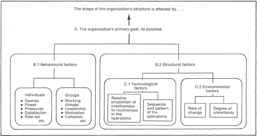Interface Management An Organization Theory Approach To