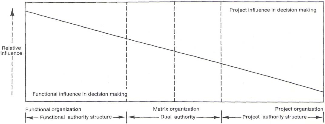 Interface management--an organization theory approach to