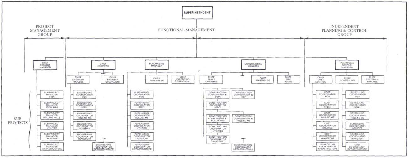 Interface Management An Organization Theory Approach To Project