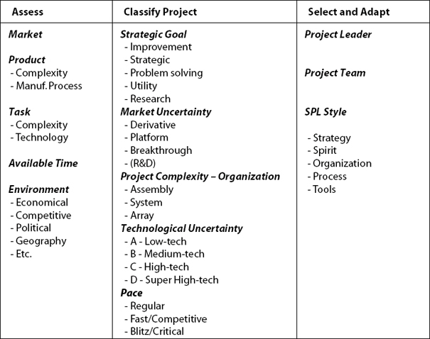 How to Classify Your Project and Adapt to Project Type